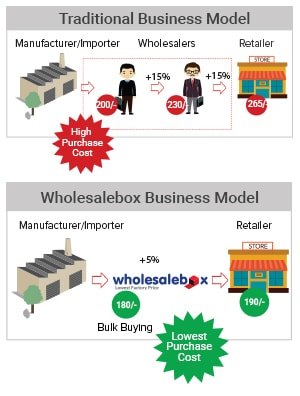WholesaleBox work